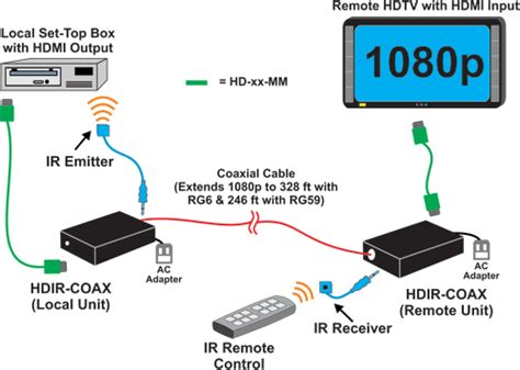 Hdmi To Hdmi Adapter Connector For Hdtv Bs Diskon hdmi coax extender ir 1080p hdtv remote monitor rg6