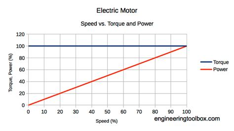 Motor Power Electric by Torque Curve Electric Motor Impremedia Net