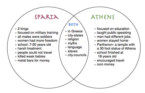 athens and sparta venn diagram athens and sparta quotes quotesgram
