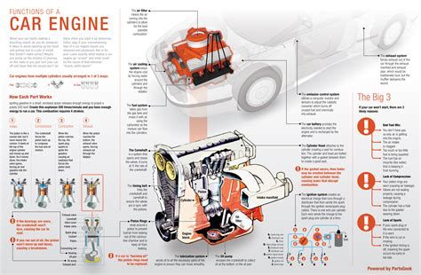 how does a cars engine work 2013 ford focus windshield wipe control car engine components car free engine image for user manual download