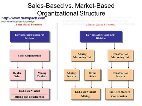 sales structure template sales based vs market based organizational structure