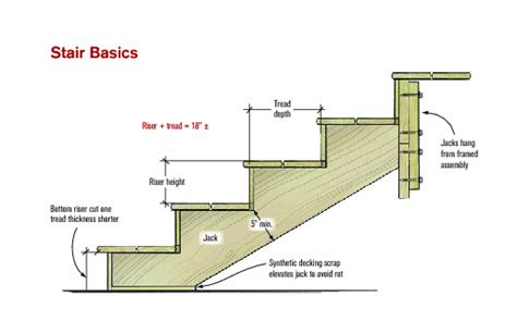 basic stair layout quizlet cutting basic stairs professional deck builder