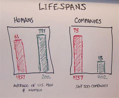 average lifespan of a average lifespan of s p 500 company value creator