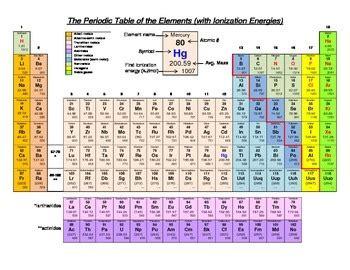 periodic table energy levels fresh 7 4 ionization energy chemistry