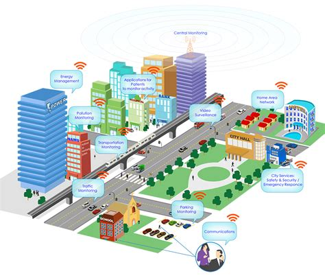 design view definition ict smart cities iot philippines inc