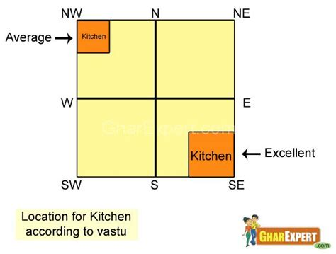 Vastu Kitchen Cooking Direction by Kitchen Vaastu Tips And Guidelines By Capricoast