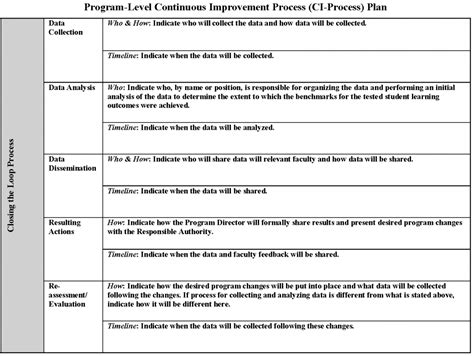 assessment plan template aguide step 6 assessment