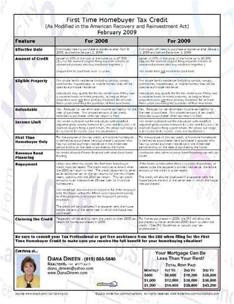 federal home buyer credit program guidelines 2008 2009