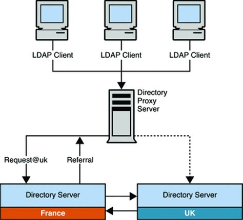 proxy pattern web service using referrals for distribution oracle fusion middleware