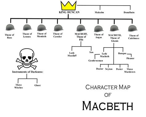 macbeth themes youtube the 25 best macbeth themes ideas on pinterest themes in