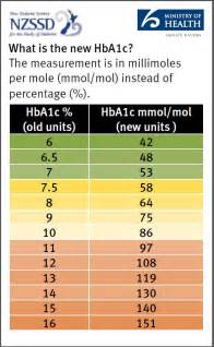 what is in unit hba1c testing health navigator nz
