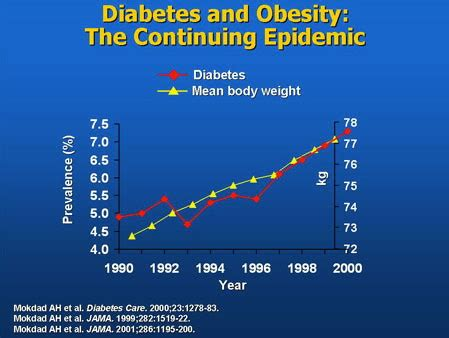 obesity and diabetes | the pandemic of type 2 diabetes is