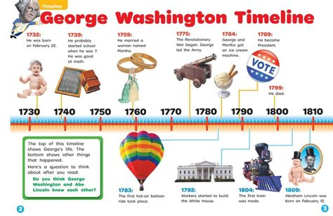 biography of george washington carver timeline president george washington s first inaugural speech