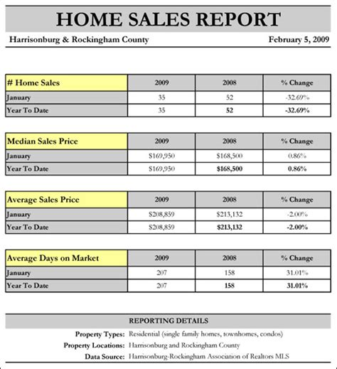 sales and marketing activity report sales and marketing