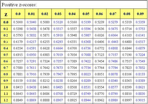 Positive Z Score Table by Z Score Table Negative