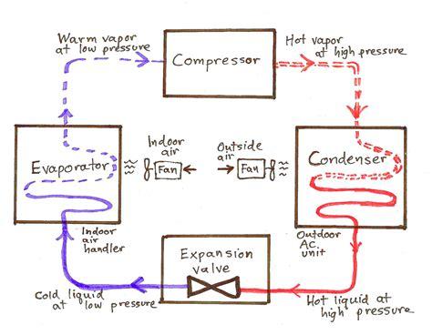 air conditioner cycle diagram air conditioner basics greenbuildingadvisor