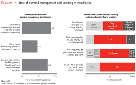 procurement cost saving report template winning with procurement in asia bain company
