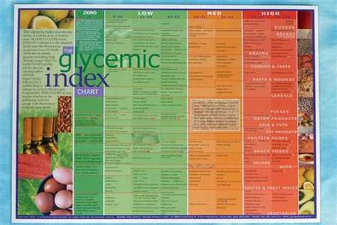 Printable Glycemic Index Chart
