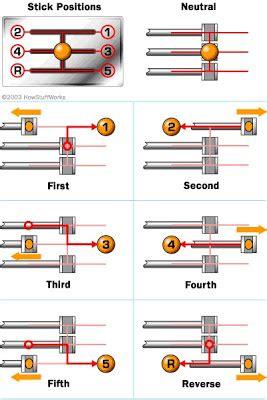 Celana Stik Balik 3 4 5 6 Per 10 belajar otomotif dasar macam macam transmisi yang perlu