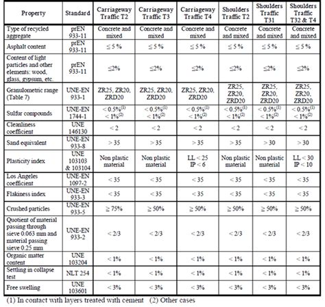 Aggregate Tables by Generation Of Recycled Aggregates And Technical