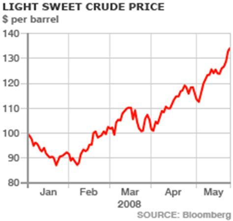 Light Sweet Crude Price by News Business Soars To New Record 135