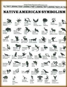 Native American Animal Symbols Meanings Native American Encyclopedia Native