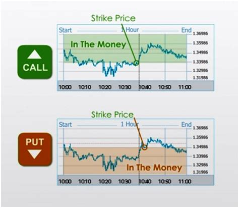 call option trading stock trading tutorial daily trader options tutorial put call and strike forex strategico