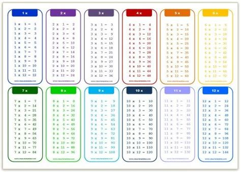 printable multiplication chart 4 per page printable multiplication tables