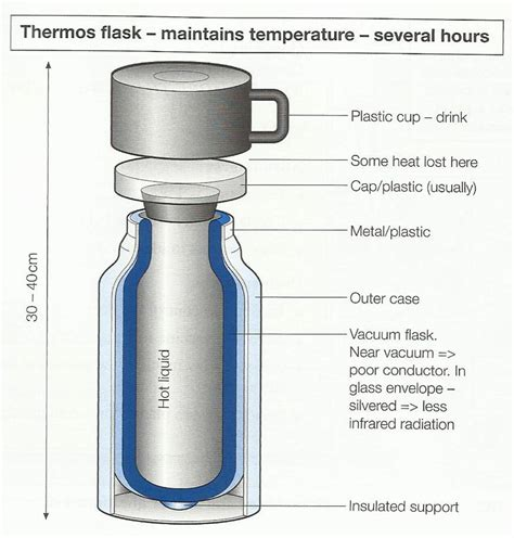 How Does A Vaccum Flask Work the diagram opposite shows how a thermos flask works summarise the information by selecting and