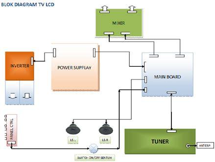 belajar tv lcd/led: cara kerja tv lcd