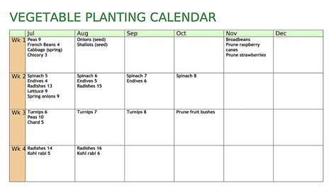 Vegetable Gardening Calendar Allotment Heaven Vegetable Planting Calendar