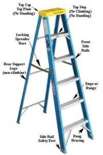 Ladder safety int l association of certified home inspectors