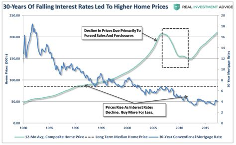 how to buy a house with low monthly payments people buy payments why rates can t rise stock board asset