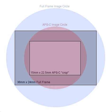 lenses for full frame vs aps c cameras. page 2 canon