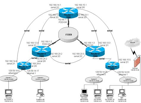 cisco network diagram exles cisco network exles and templates