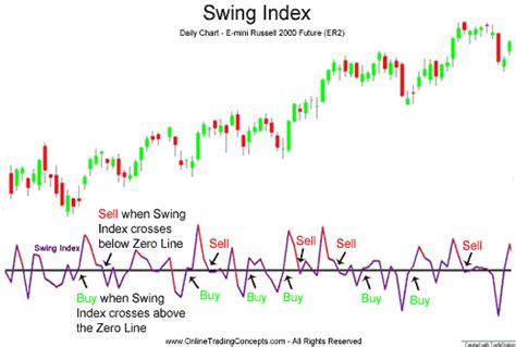 swing index fxworld24 trading concepts online school swing index