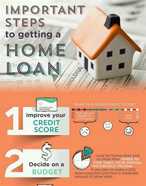 10 Tips For Getting A Home Loan by Musely