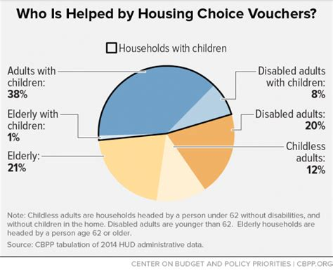 how do section 8 vouchers work policy basics the housing choice voucher program center