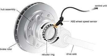Parts Of A Car S Brake System All You Need To About Antilock Braking System Abs