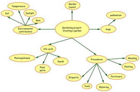 section 20 1 the kingdom protista answer key kingdom protista concept map www pixshark com images