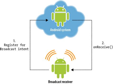 android registerreceiver android tutorials android broadcastreceiver tutorial