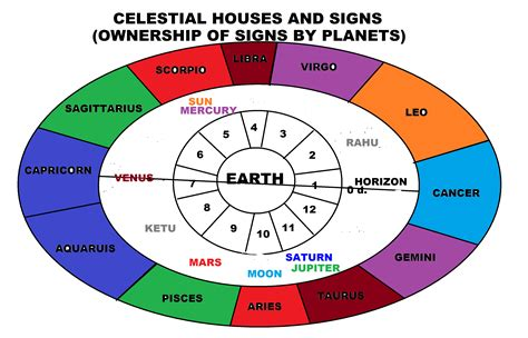 astrology houses image gallery horoscope planet signs