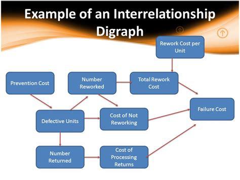 interrelationship diagram quality diagram exles auto engine and parts diagram