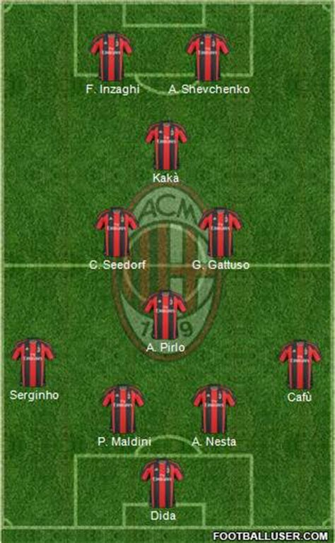 Ordinal Ac Milan 06 antu cep forumlar