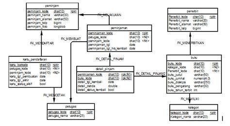 desain web database modul pembuatan aplikasi berbasis web quot perpustakaan quot smk