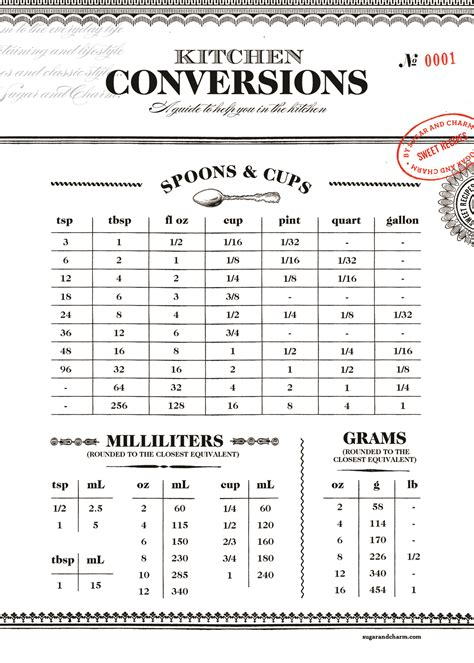 Kitchen Conversions Worksheet Printable Kitchen Conversion Chart Sugar And Charm Sugar