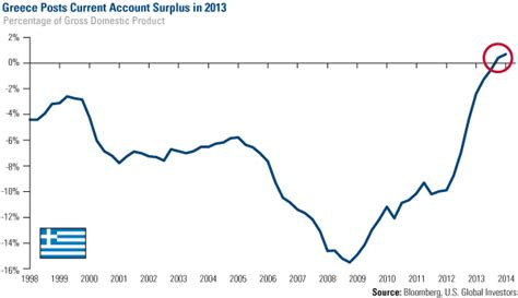 greece current account to gdp we re shuffling the cards on our european play u s