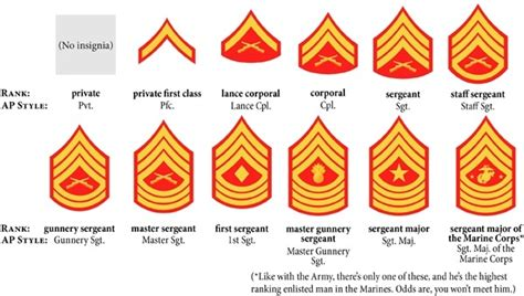 marine corps ranks what are the ranks of the marines quora