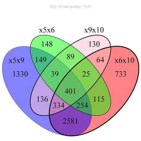 venn diagrams r r venndiagram labels stack overflow