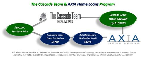 save thousands on your home purchase with the cascade team